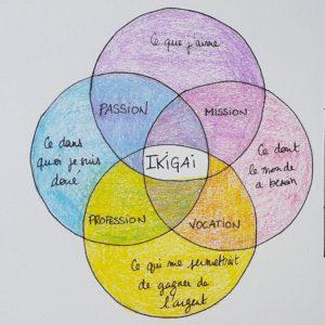 Une méthode pour trouver sa voie professionnelle - Le ikigaï